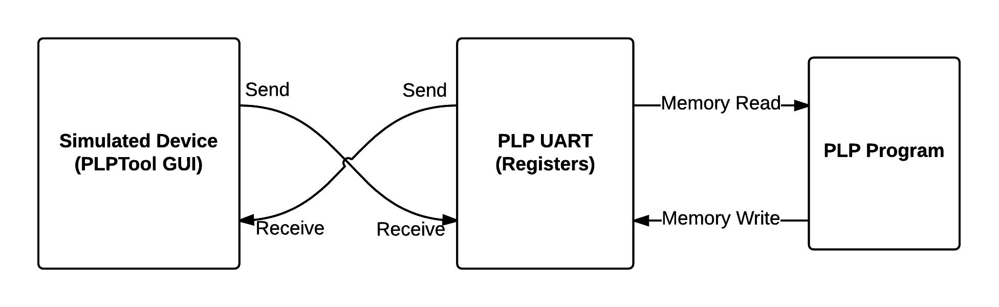 Plp Implementation Uart Pin Diagram The Following Illustrates How Interacts With Both Simulated Device And A Program