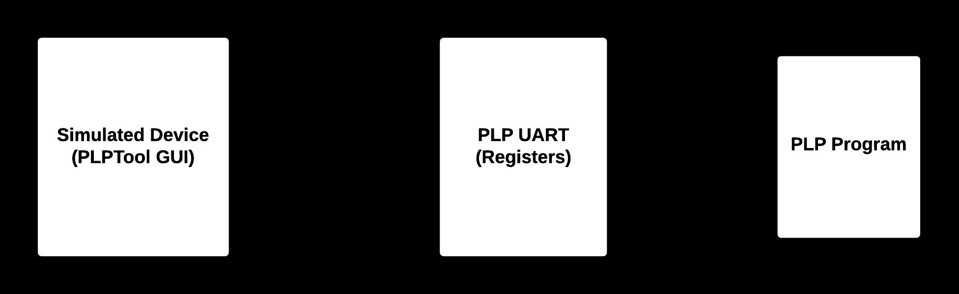 PLP Implementation | PLP